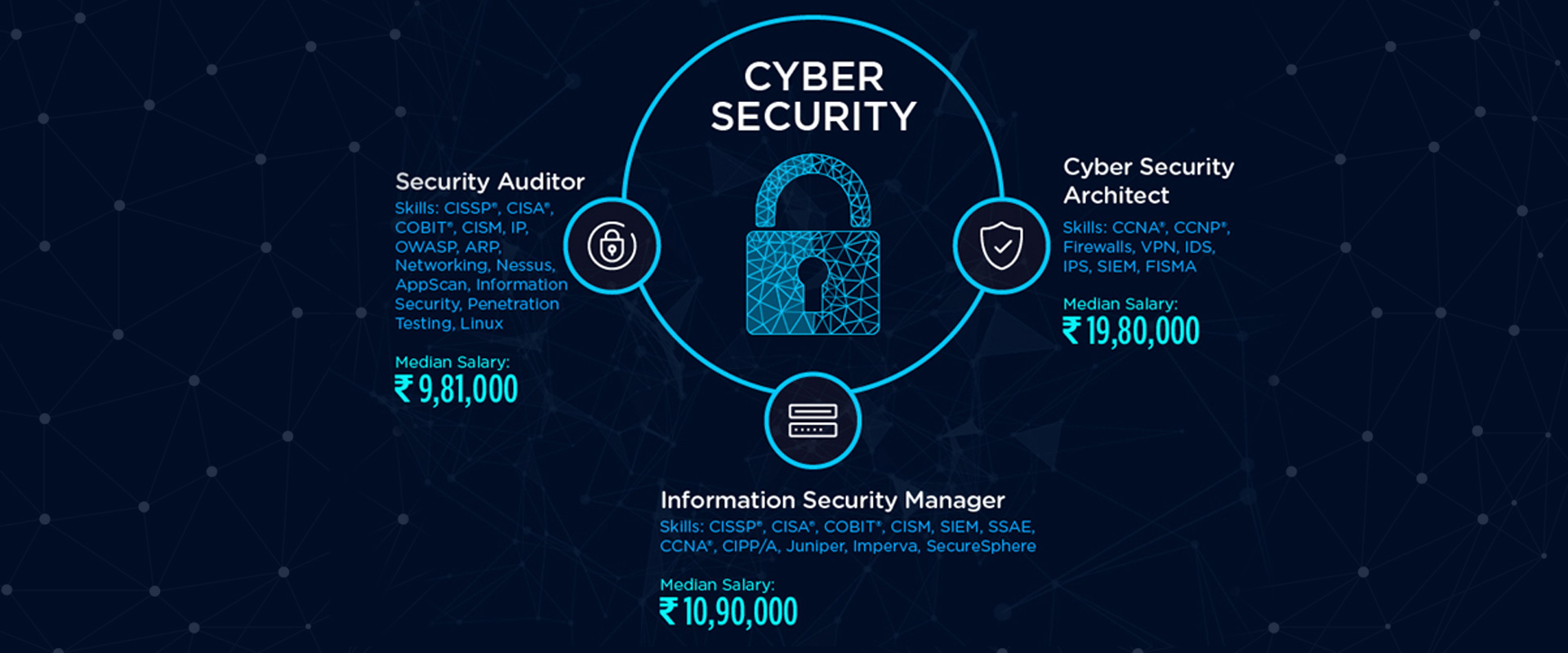 best cyber security course