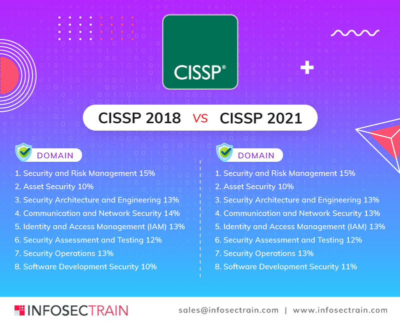 CISSP 2018 VS CISSP 2021