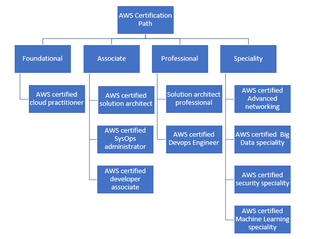 AWS Role-based certification path