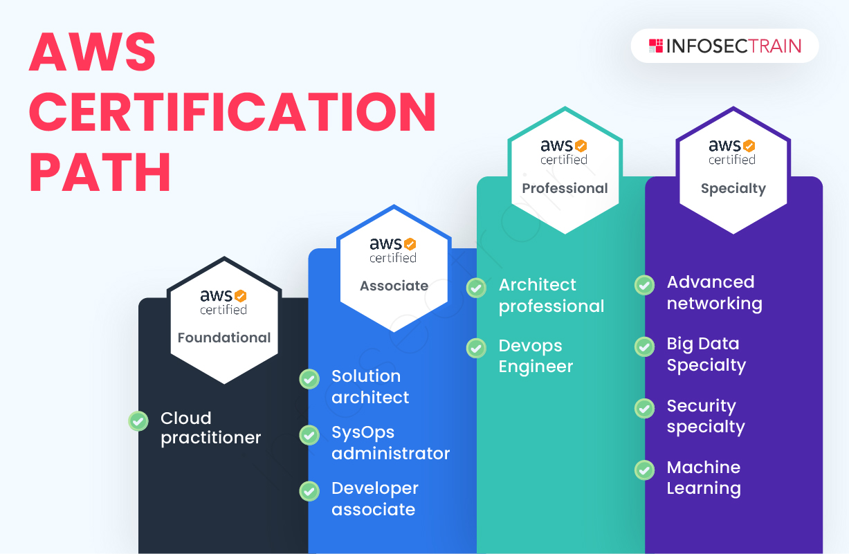 AWS certification path-infographic