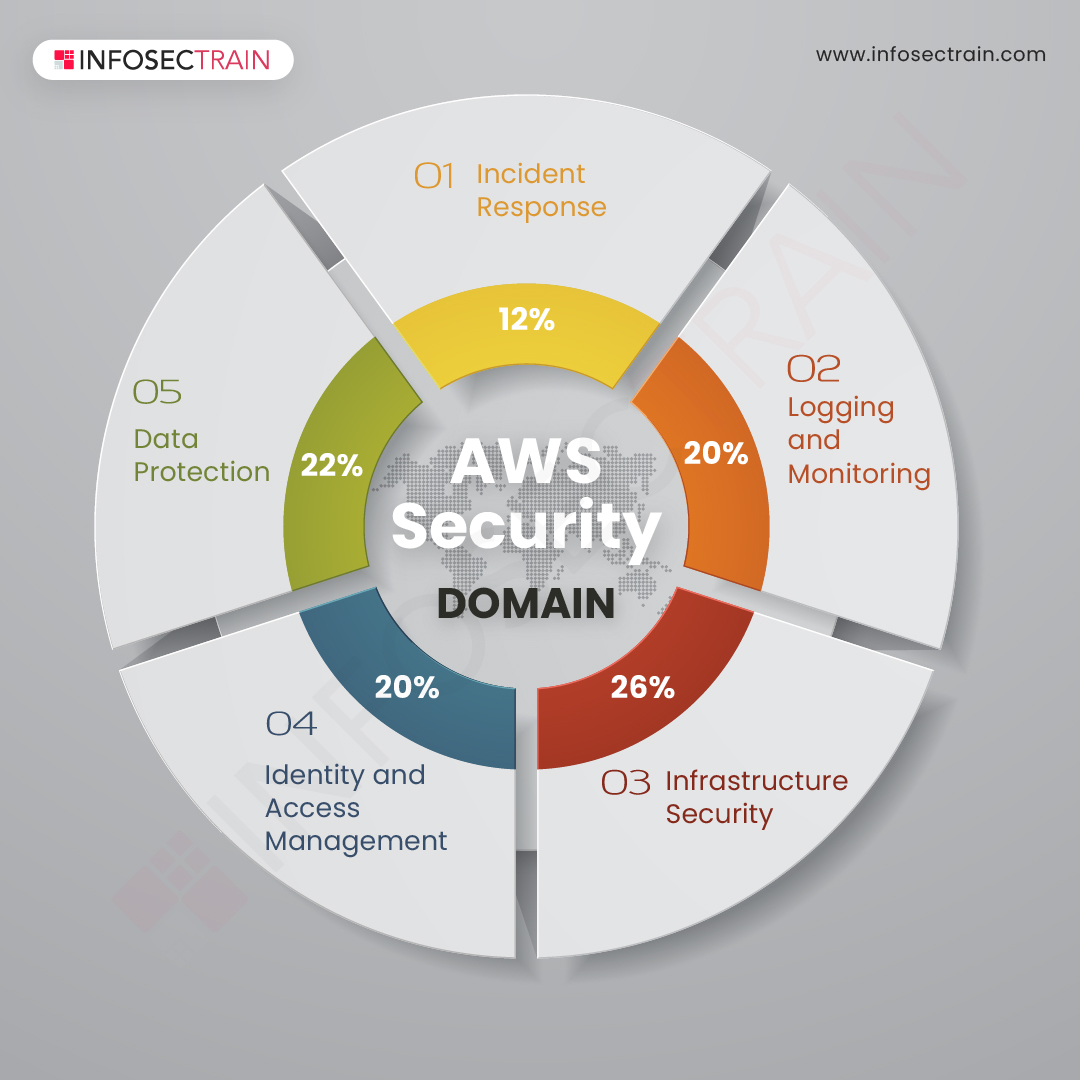 AWS Security domain