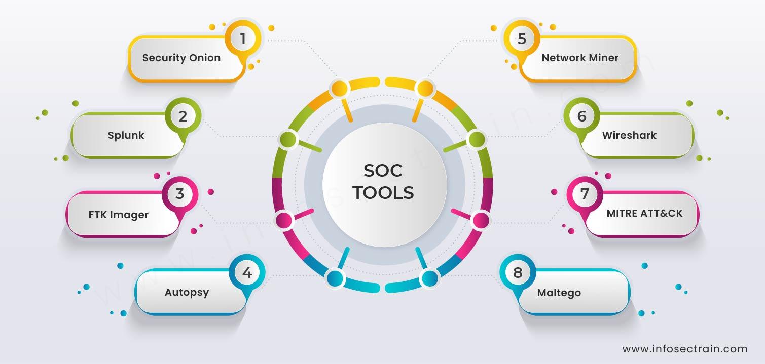 SOC Tools