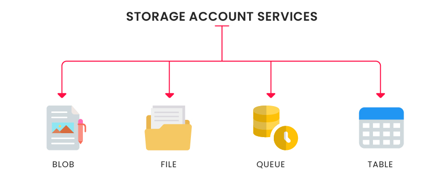 Storage Account Services-01