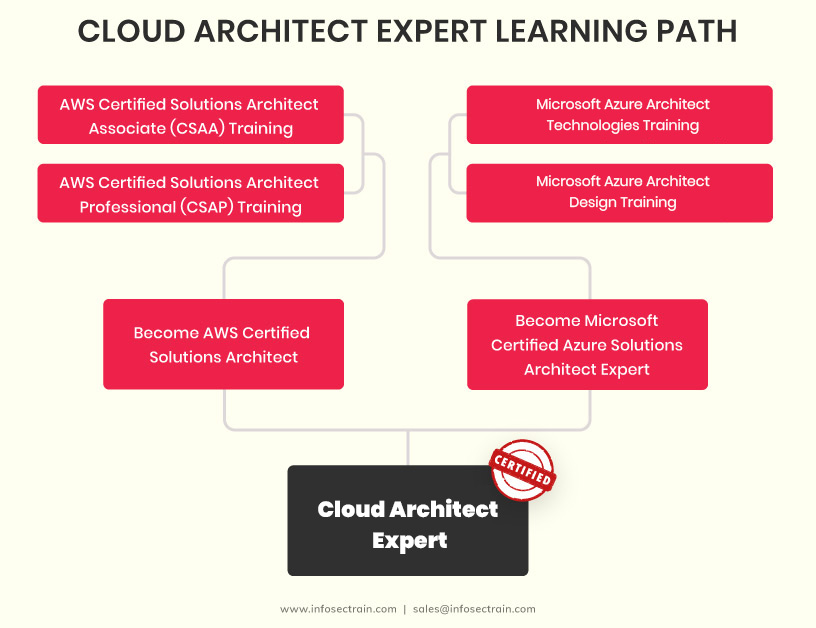 Cloud Architect Expert Learning Path