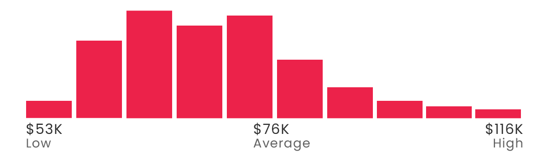 SOC Analyst salary in the United States, Source: Glassdoor