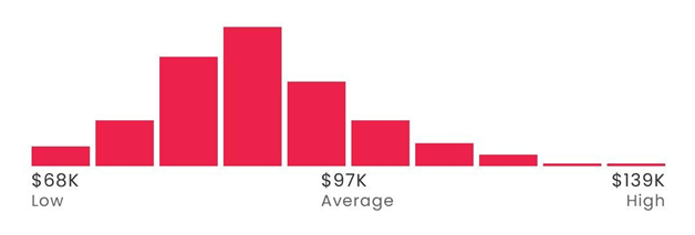 Offensive Cybersecurity Engineer's average salary