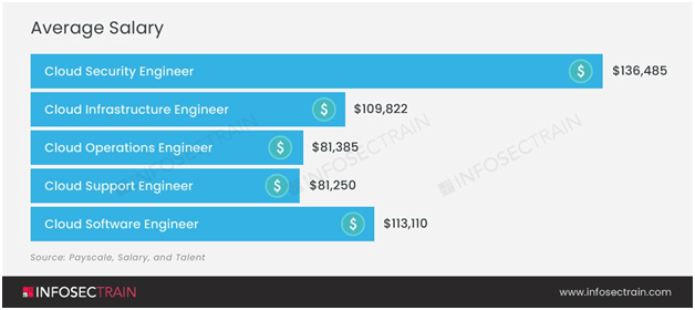 Cloud Software Engineer