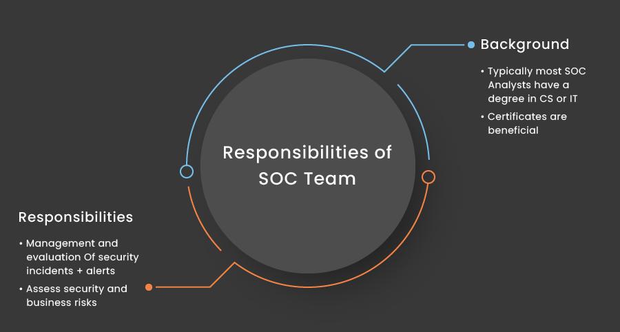 Responsibilities of SOC Team