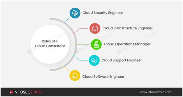 Roles of a Cloud Consultant11