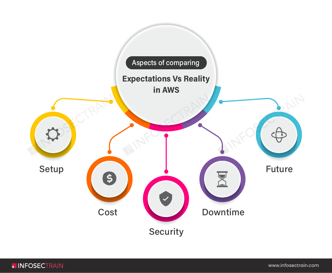 Aspects of AWS
