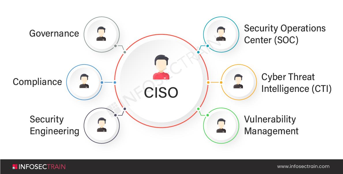 Information Security Organization