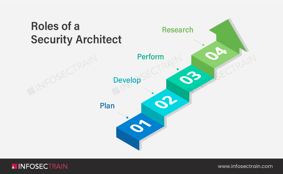 Roles of a Security Architect-02