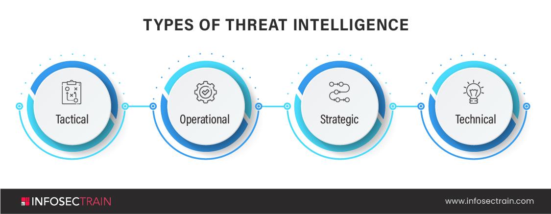Types of Threat Intelligence (1)