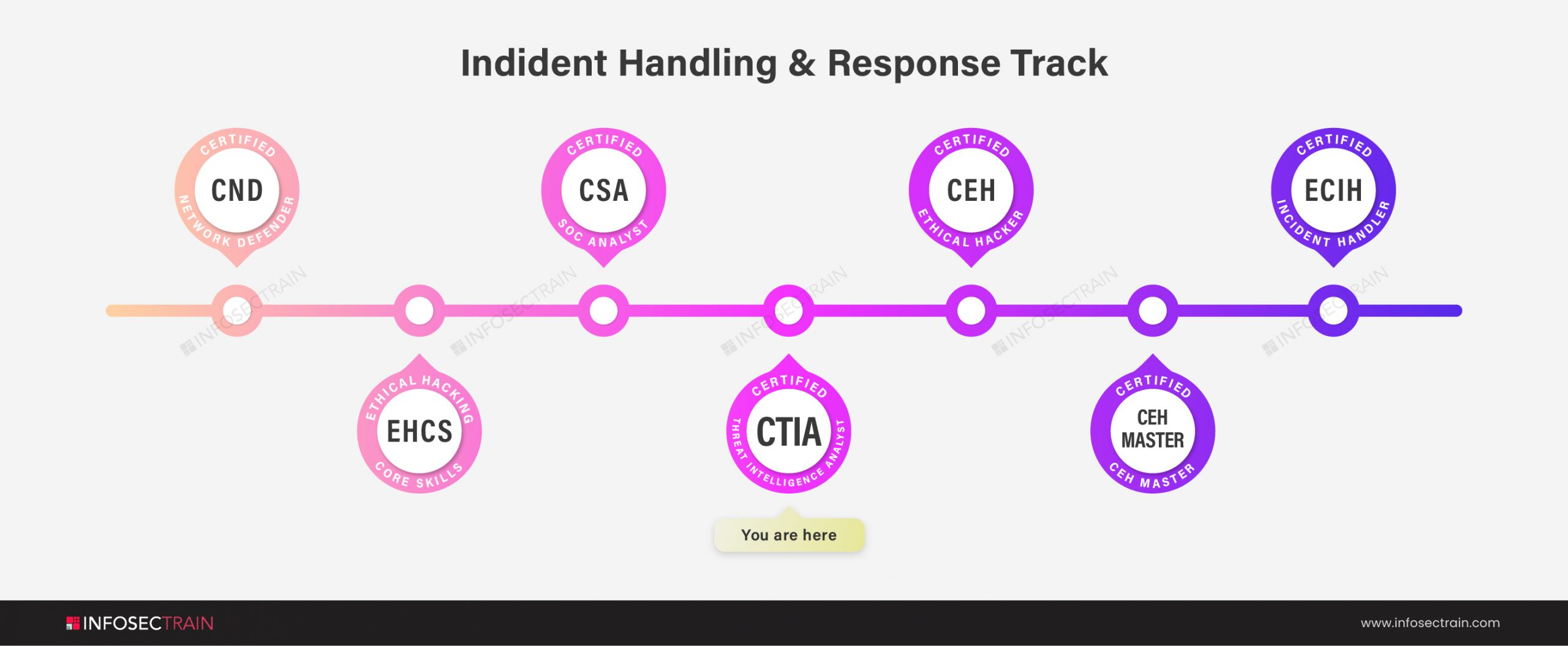 Incident Handling and Response Path: