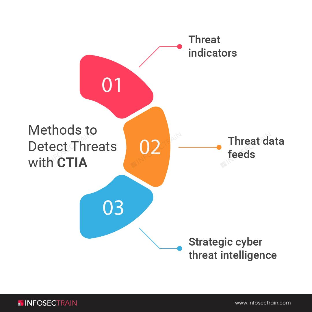 Methods to detect threat with CTIA