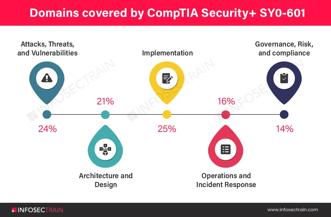 Domains covered by CompTIA Security+ SY0-601