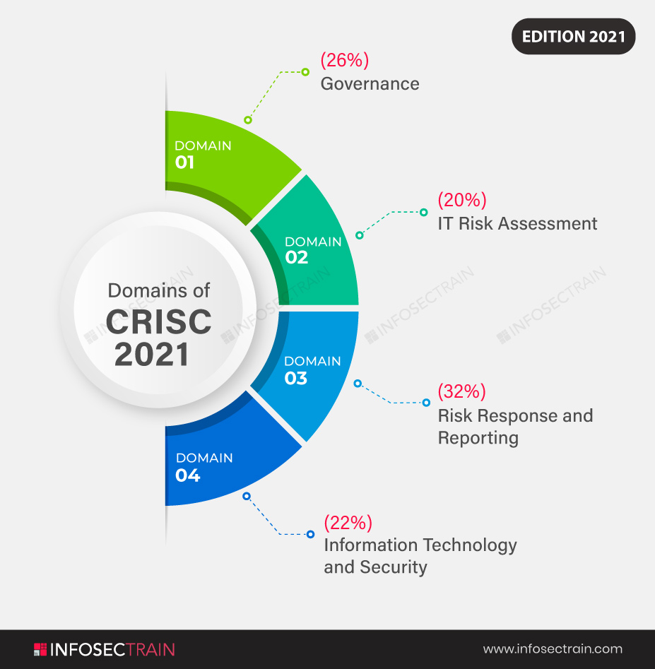 CRISC new syllabus of 7th Edition (September 2021)