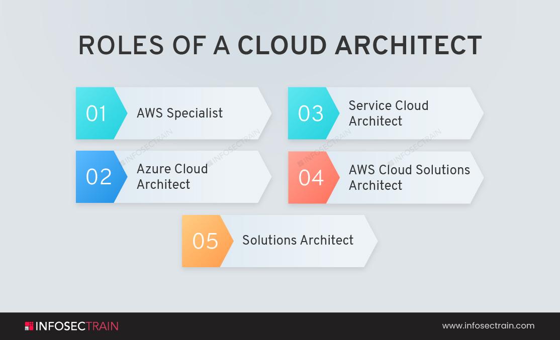 Roles of a Cloud Architect
