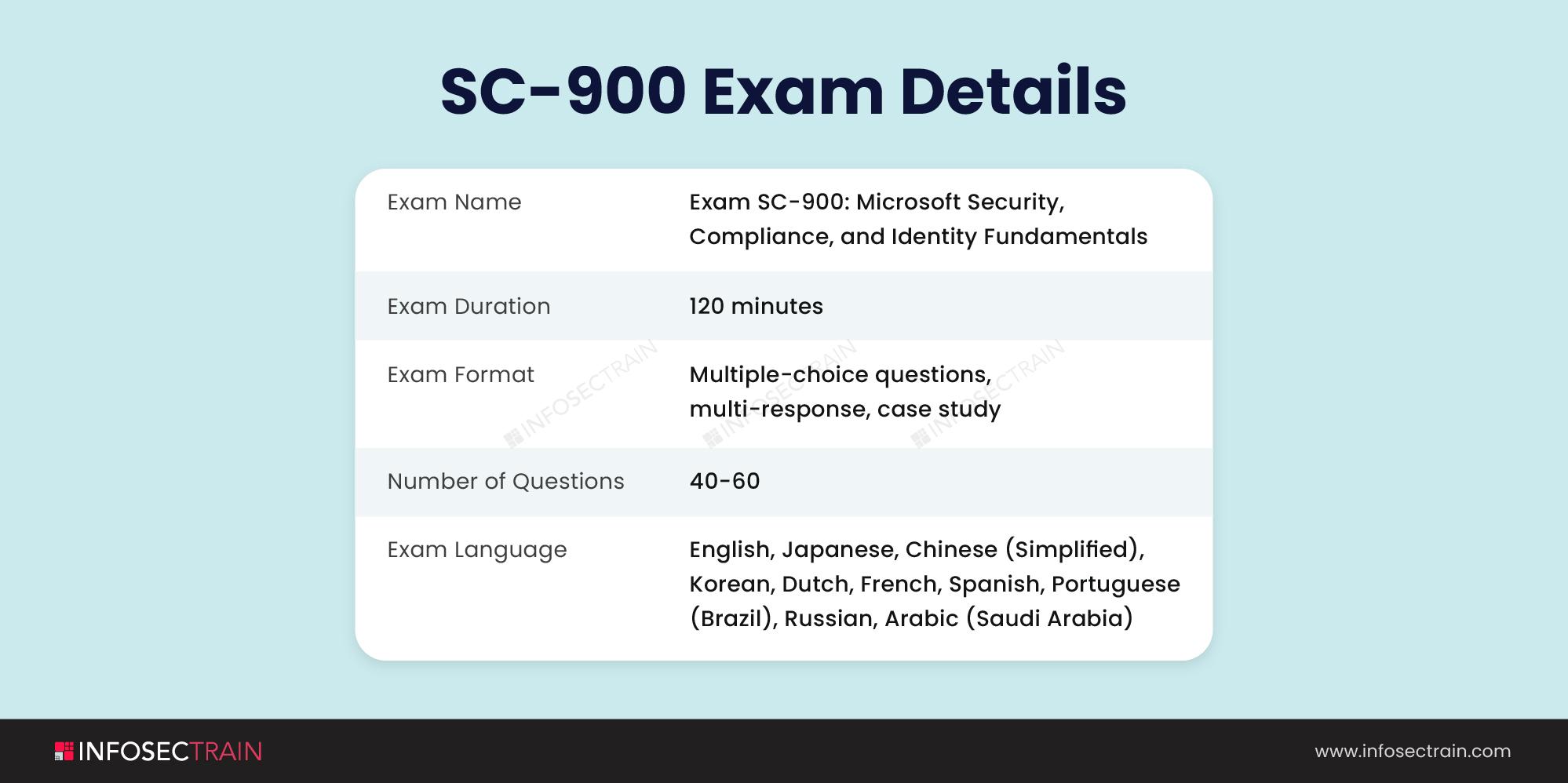 SC-900 Exam (1)