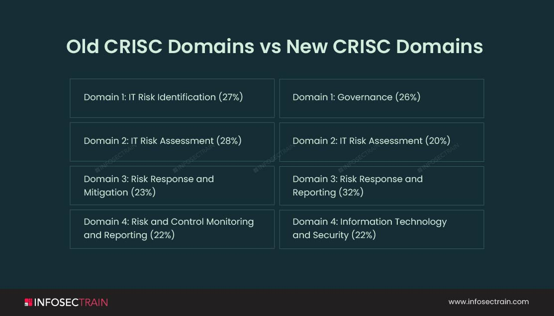 Old CRISC Domains vs. New CRISC Domains